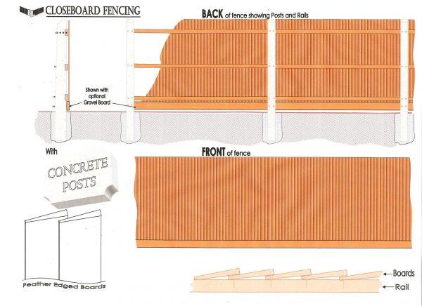Concrete fence post measuring sheet.