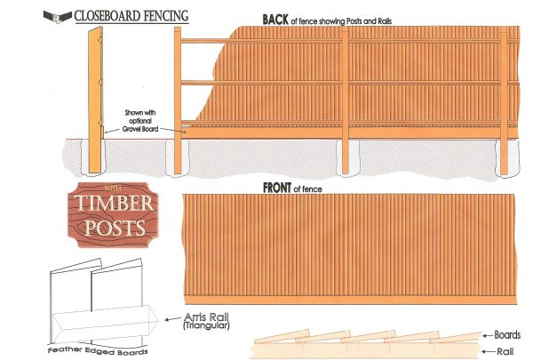 Pressure treated timber post fitting structure.